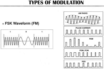 FM vs AM on (digital modulation) - Hidden Fence