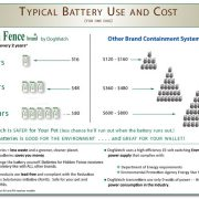typical-battery-cost-use